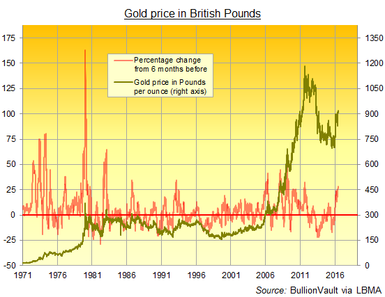 Chart Of The Gold Price In British Pounds Last 45 Years Via London Pm