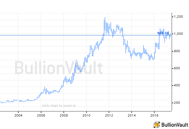 Chart of the gold price today and since 2003 in UK British Pounds. Source: BullionVault