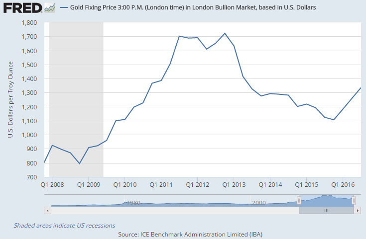 Chart of quarterly average gold price