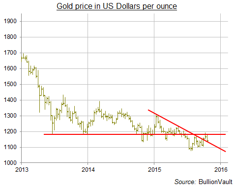 Gold price in US Dollars per ounce, 2015 downtrend and 2013 crash low