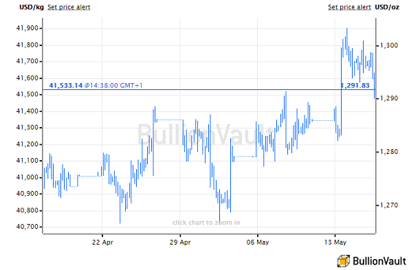 Chart of USD gold price, last 1 month. Source: BullionVault