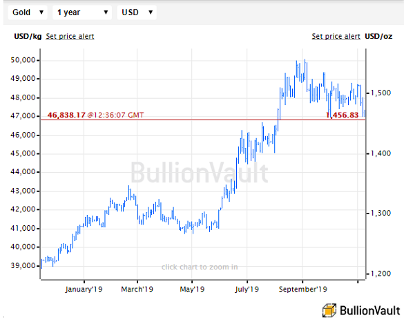 Chart of the US Dollar gold price, last 12 months. Source: BullionVault