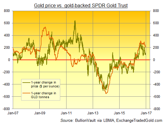 Chart Of Gld Gold Holdings Year On Change In Tonnes Versus