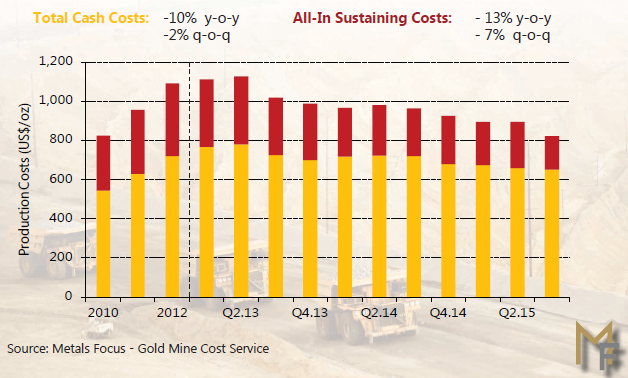 Chart of global gold mining costs, Metals Focus data