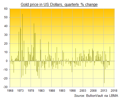 Chart of quarterly percentage change in US Dollar gold prices, 1968-2016