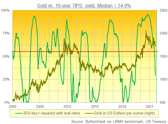 Chart of gold's 250-day r-squared correlation with 10-year US TIPS yields. Source: BullionVault