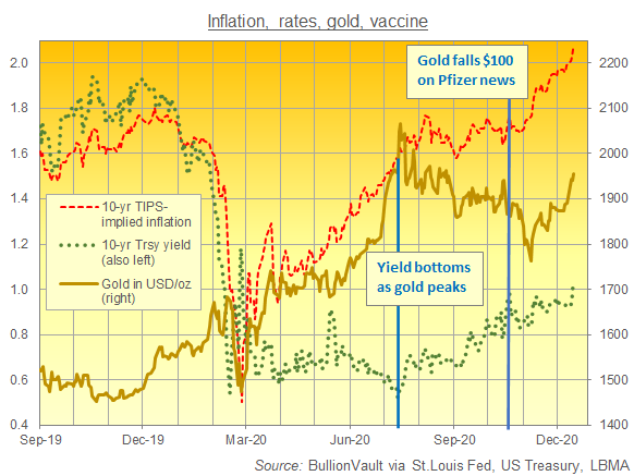 Gold vs. 10-year US yields and breakeven inflation rate. Source: BullionVault