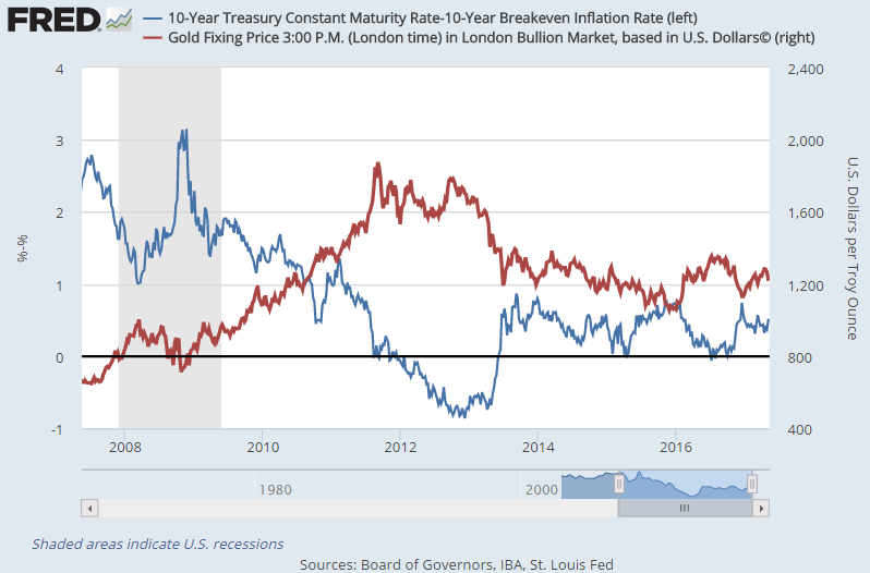 Chart of US Dollar gold prices + real 10-year US Treasury bond yields. Source: St.Louis Fed
