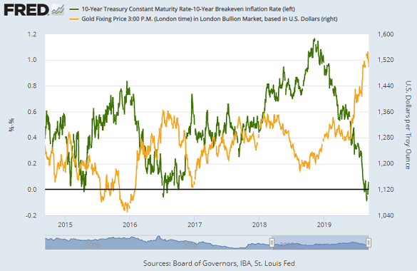 Chart of USD gold price (right) against inflation-adjusted 10-year US Treasury bond yields. Source: St.Louis Fed