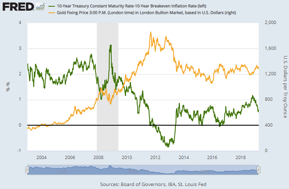 Chart of gold price vs. inflation-adjusted US 10-year T-bond yields. Source: St.Louis Fed