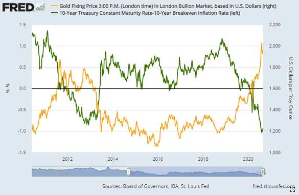 Chart of Dollar gold price vs. 10-year real US bond yields. Source: St.Louis Fed