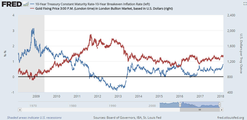Chart Of Real 10 Year Us Treasury Bond Yields Vs Dollar Gold Prices