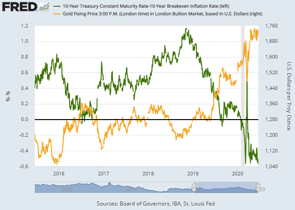 Chart of real 10-year US Treasury bond yield vs. gold priced in Dollars. Source: St.Louis Fed