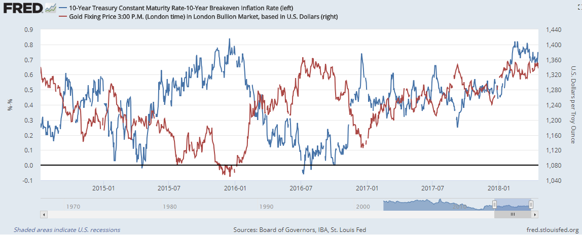 Chart of gold priced in Dollars  vs. real 10-over-10 US bond yields. Source: St.Louis Fed