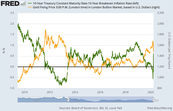 Chart of gold priced in Dollars vs. 10-year US Treasury bond yields adjusted for inflation expectations. Source: St.Louis Fed
