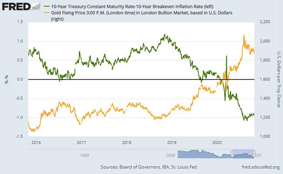 Gold in Dollars vs. real US 10-year interest rates. Source: BullionVault