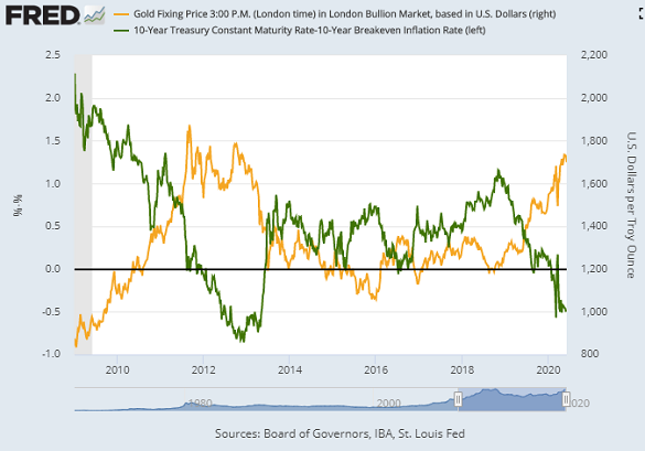 Chart of gold priced in US Dollars vs. inflation-adjusted 10-year Treasury yields. Source: St.Louis Fed