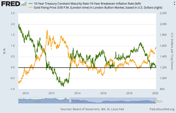 Chart of real 10-year US Treasury yields vs. gold price. Source: St.Louis Fed