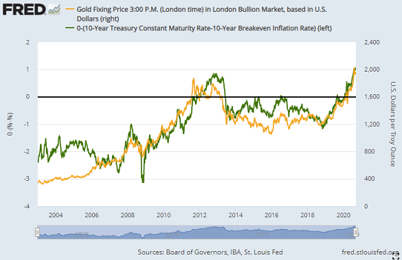 Chart of gold in Dollars (right axis) vs. real 10-year Treasury yields (green, inverted). Source: St.Louis Fed