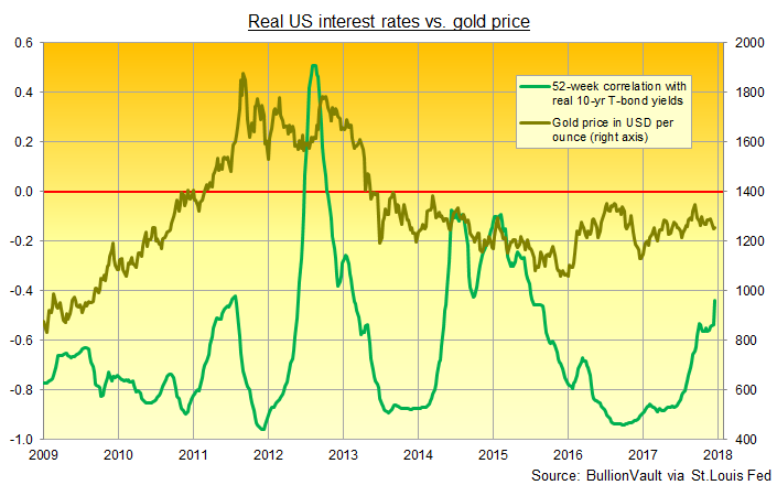Chart of gold price vs. its 52-week rolling correlation with real 10-year US Treasury bond yields. Source: BullionVault via St.Louis Fed