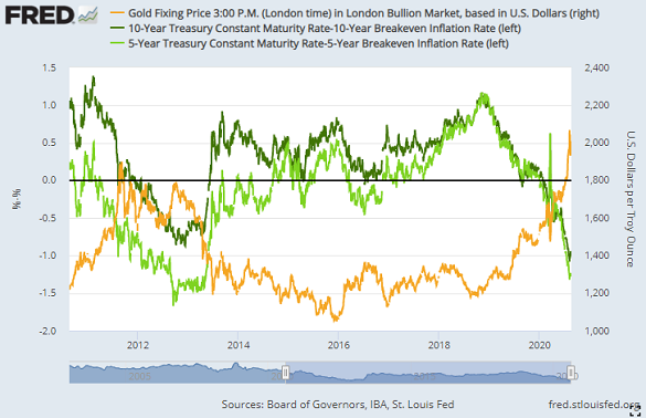 Chart of inflation-adjusted US bond yields vs. Dollar gold price. Source: St.Louis Fed