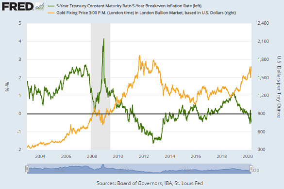 Chart of 5-year T-bond yields after inflation estimates vs. Dollar gold price. Source: St.Louis Fed