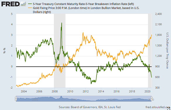 Chart of real 5-year US Treasury bond yields vs. gold price. Source: St.Louis Fed