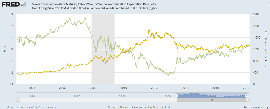 Chart of Dollar gold prices vs. inflation-adjusted 5-year US Treasury bond yields. Source: St.Louis Fed