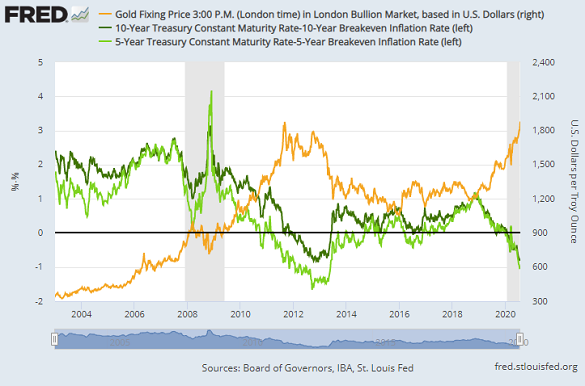 Chart of US 5- and 10-year Treasury bond yields minus breakeven inflation rates, vs. Dollar gold price. Source: St.Louis Fed