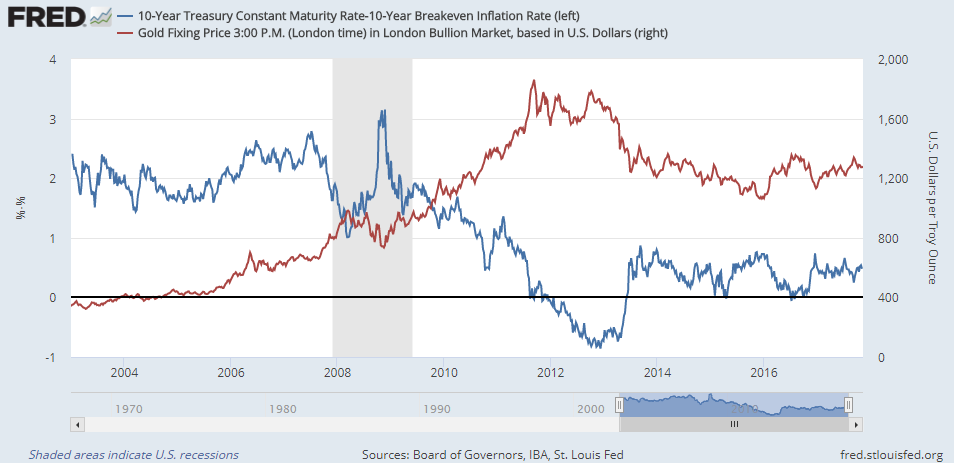 Chart of real 10-over-10 US T-bond yields vs. Dollar gold prices, week-ending Friday. Source: St.Louis Fed