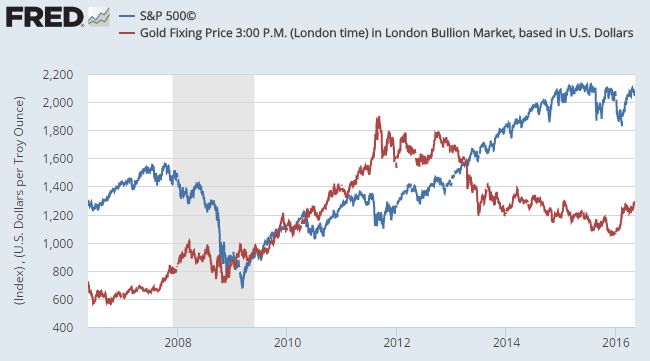 Chart of the S&P500 vs Dollar gold prices, daily since 2006