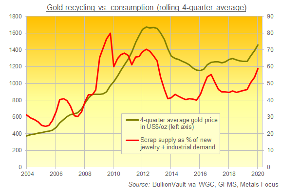 Chart of gold scrap supply (recycled jewelry and industrial holdings) as a percentage of new jewelry and industrial demand. Source: BullionVault via WGC, GFMS, Metals Focus