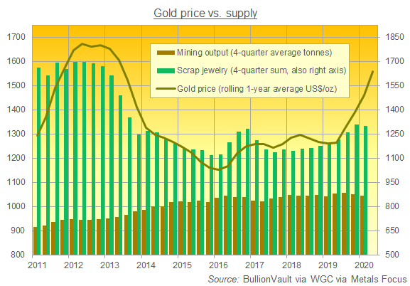 Chart of global gold mine output and scrap supply. Source: BullionVault via Metals Focus