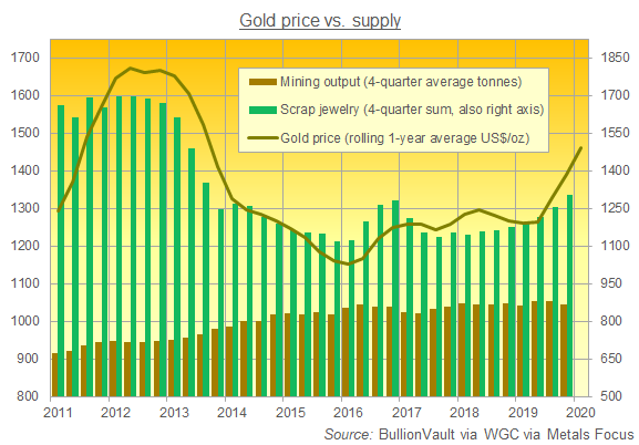 Chart of global gold-mine output and scrap sales vs. Dollar price. Source: BullionVault via WGC via Metals Focus