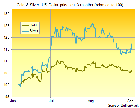 Chart of US Dollar gold and silver prices, rebased to 100 = 5 June 2016