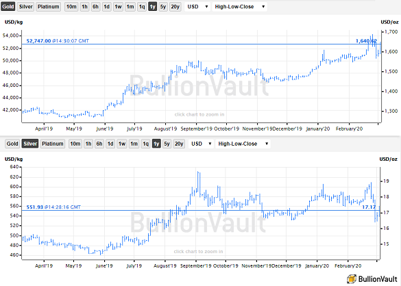 Chart of gold and silver priced in US Dollars, 12 months to 4 March 2020. Source: BullionVault
