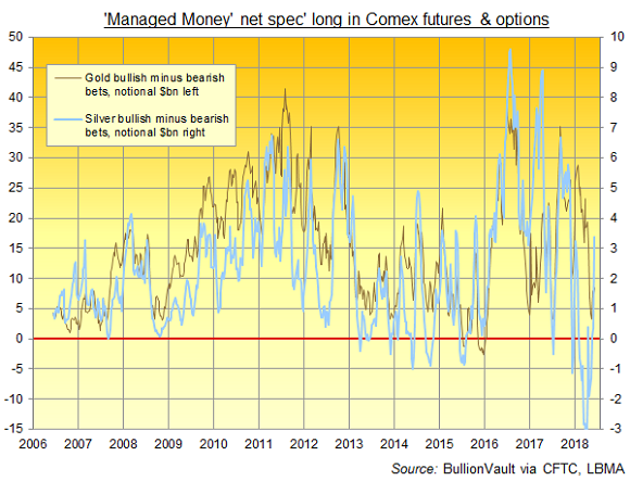 Chart of Managed Money net betting on Comex gold and silver derivatives. Source: BullionVault via CFTC