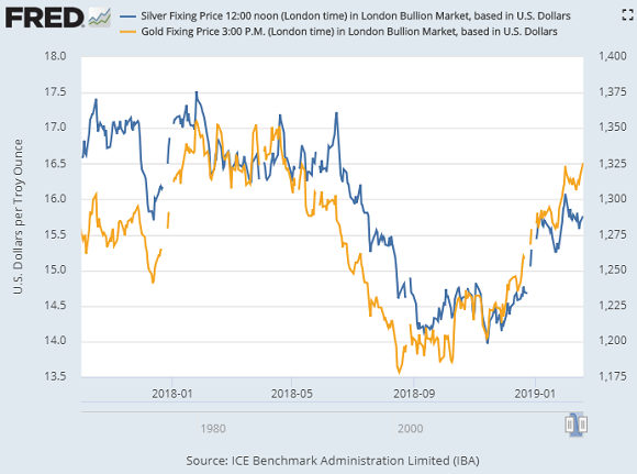 Chart of silver vs gold prices, London benchmarks. Source: St.Louis Fed via LBMA