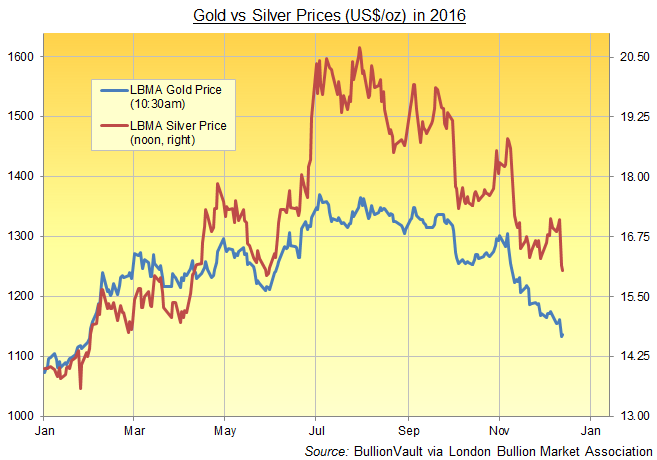 Chart of London benchmark gold and silver prices in 2016. Source: BullionVault via LBMA