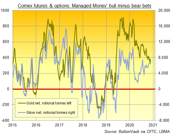Chart of Comex Managed Money category's net betting on gold vs. silver, notional tonnes. Source: BullionVault via CFTC