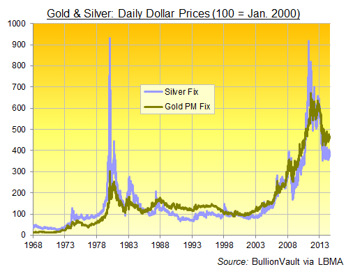 Gold And Silver Prices Compared 1968 2017 Daily Fi