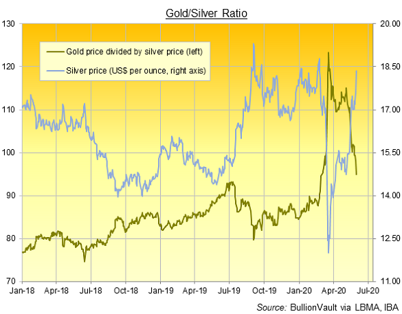 Chart of Gold/Silver Ratio, daily London benchmarks. Source: BullionVault via LBMA