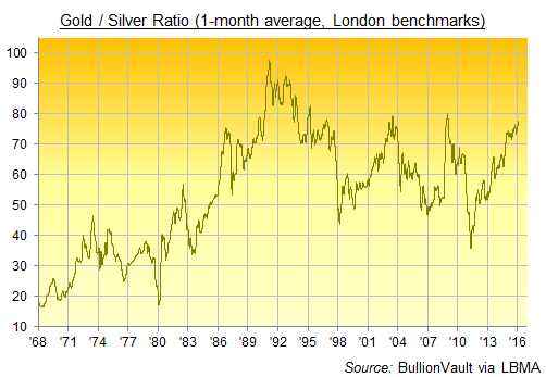 Daily chart of Gold/Silver Ratio, 1-month rolling average basis London benchmark prices