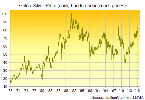 Chart of daily Gold/Silver Ratio since 1968, LBMA prices