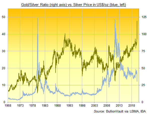 Chart of the Gold/Silver Ratio, basis London daily benchmarks. Source: BullionVault
