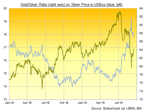 Chart of the Gold/Silver Ratio. Source: BullionVault