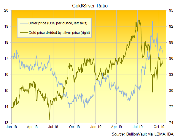 Chart of the Gold Silver Ratio since January 2018. Source: BullionVault