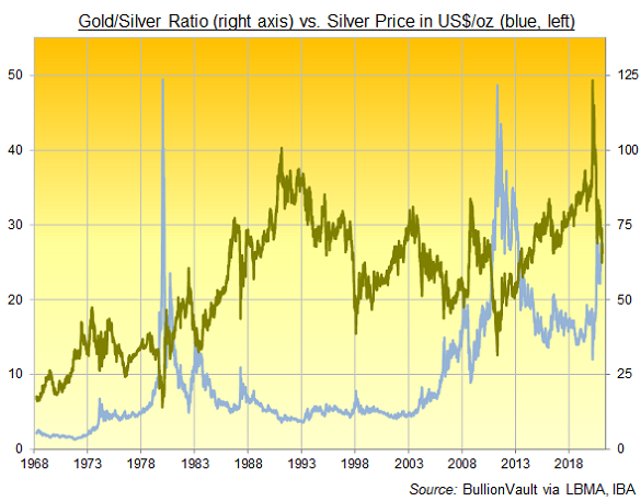 Gold/Silver Ratio since 1968, daily data. Source: BullionVault