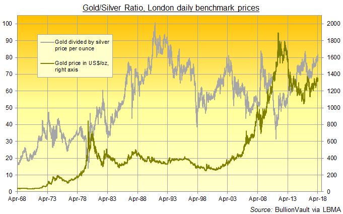 Chart of Gold/Silver Ratio, daily since 1968. Source: BullionVault via LBMA
