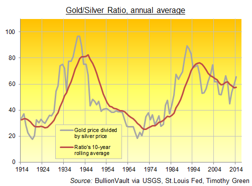 The Gold / Silver Ratio, annual average 1914-2014